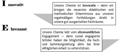 chemie-ist-2